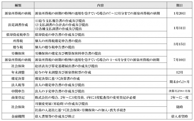①税務社会保険関係の年間業務