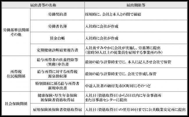 ④従業員の採用に伴う届出書