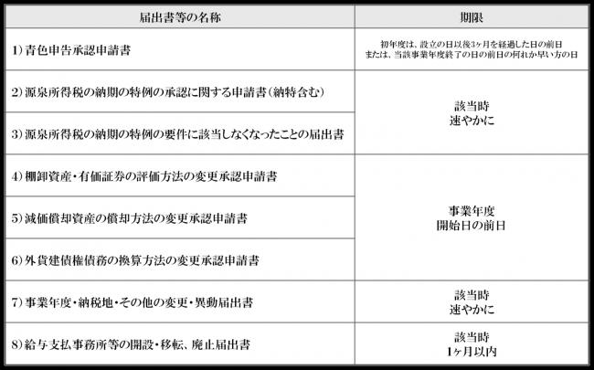②法人税関係の届出書